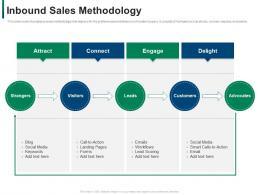 Inbound Sales Methodology Developing Refining B2b Sales Strategy Company Ppt File Skills
