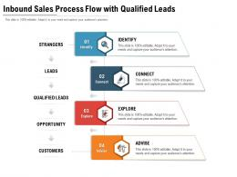 Inbound Sales Process Flow With Qualified Leads