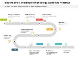 Inbound Social Media Marketing Strategy Six Months Roadmap