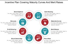 Incentive Plan Covering Maturity Curves And Merit Raises