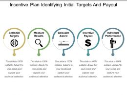 Incentive Plan Identifying Initial Targets And Payout