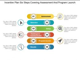 Incentive Plan Six Steps Covering Assessment And Program Launch