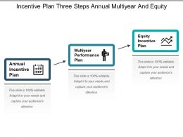 Incentive Plan Three Steps Annual Multiyear And Equity