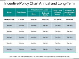 Incentive Policy Chart Annual And Long Term