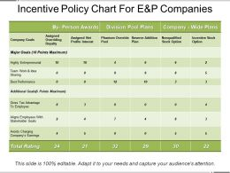 Incentive Policy Chart For E And P Companies