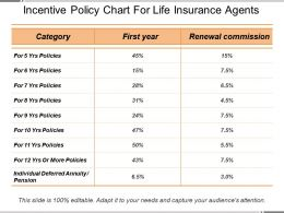 Incentive Policy Chart For Life Insurance Agents