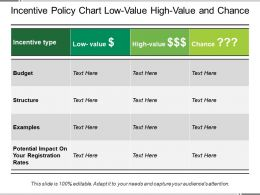 Incentive Policy Chart Low Value High Value And Chance