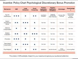 Incentive Policy Chart Psychological Discretionary Bonus Promotion