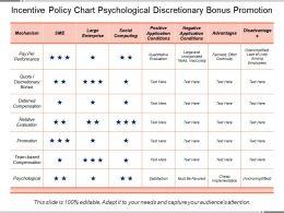 Incentive Policy Chart Psychological Discretionary Bonus Promotion