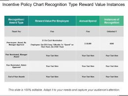Incentive Policy Chart Recognition Type Reward Value Instances