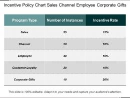 Incentive Policy Chart Sales Channel Employee Corporate Gifts