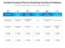 Incident Analysis Plan For Resolving Technical Problems