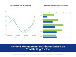 Incident Management Dashboard Based On Contributing Factors