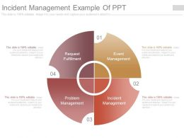 Incident Management Example Of Ppt