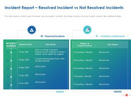 Incident Report Resolved Incident Vs Not Resolved Incidents Ppt Powerpoint File