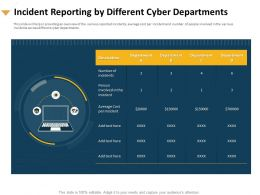 Incident Reporting By Different Cyber Departments Average Cost Ppt Slide Download