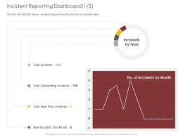 Incident Reporting Dashboard Outstanding Ppt Powerpoint Presentation Ideas Guide