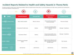 Incident Reports Related To Health And Safety Hazards In Theme Parks Threat Ppt Powerpoint Presentation Good