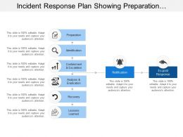 Incident Response Plan Showing Preparation And Recovery