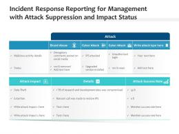 Incident Response Reporting For Management With Attack Suppression And Impact Status