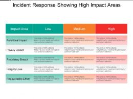 Incident Response Showing High Impact Areas