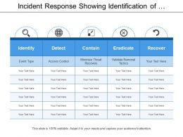 Incident Response Showing Identification Of Threats And Recovery