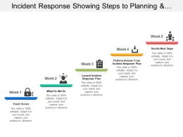 Incident Response Showing Steps To Planning And Actions