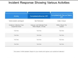 Incident Response Showing Various Activities