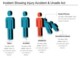 Incident Showing Injury Accident And Unsafe Act
