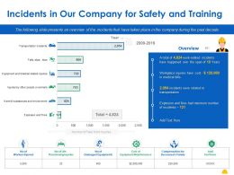 Incidents In Our Company For Safety And Training Ppt Powerpoint Presentation Outline Guidelines