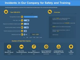 Incidents In Our Company For Safety And Training Substances Ppt Powerpoint Presentation Icon Influencers