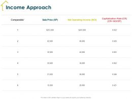 Income Approach Capitalization Rate Ppt Powerpoint Presentation Styles Background Images