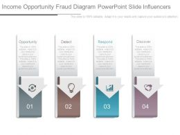 Income Opportunity Fraud Diagram Powerpoint Slide Influencers