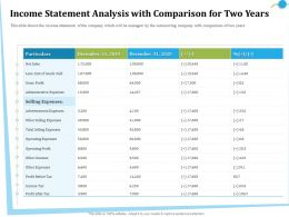Income Statement Analysis With Comparison For Two Years Less Ppt Powerpoint Presentation File Aids