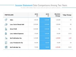 Income Statement Data Comparisons Among Two Years