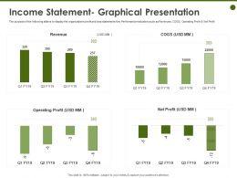 Income Statement Graphical Presentation Statements Ppt Powerpoint Presentation Slides