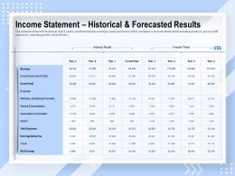 Income Statement Historical And Forecasted Results Expenses Ppt Powerpoint Presentation Clipart Images