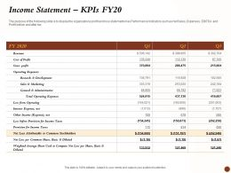 Income Statement Kpis Fy20 Interest Expense Ppt Powerpoint Infographics