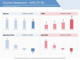 Income Statement KPIS Fy 20 Ppt Powerpoint Presentation Gallery Backgrounds