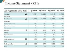 Income Statement Kpis Presentation Slides