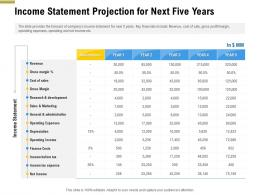 Income Statement Projection For Next Five Years Pitch Deck Raise Funding Pre Seed Money Ppt Inspiration