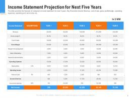 Income Statement Projection For Next Five Years Raise Funding From Pre Seed Round Ppt Grid