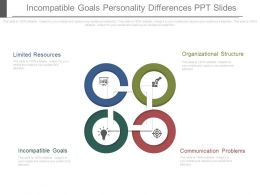 Incompatible Goals Personality Differences Ppt Slides