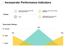 Incorporate Performance Indicators Exceeds Ppt Powerpoint Presentation Pictures Objects