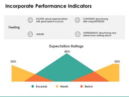 Incorporate Performance Indicators Ppt Powerpoint Presentation Show Influencers