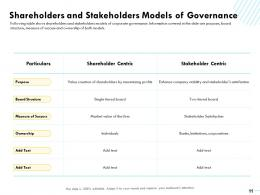 Incorporating Governance Model In The Firm Powerpoint Presentation Slides