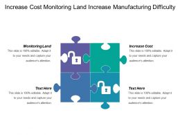 Increase Cost Monitoring Land Increase Manufacturing Difficulty Communication