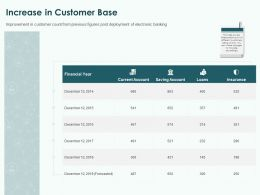 Increase In Customer Base Ppt Powerpoint Presentation Ideas Samples
