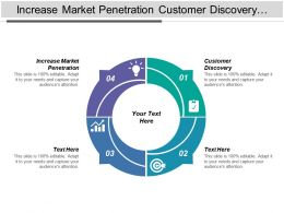 Increase Market Penetration Customer Discovery Customer Validation Customer Creation