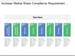 Increase Market Share Compliance Requirement Leverage Regulatory Intelligence